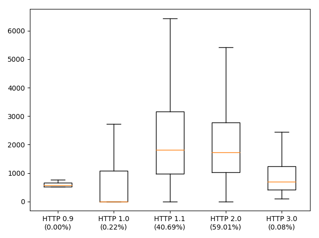Box-plot of dominteractive split by HTTP protocol version